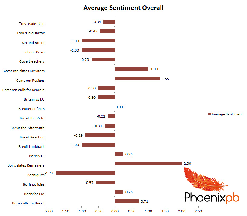 Overall sentiment and themes Times and Sun Boris