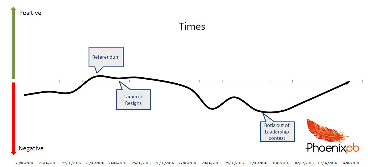 Times graph